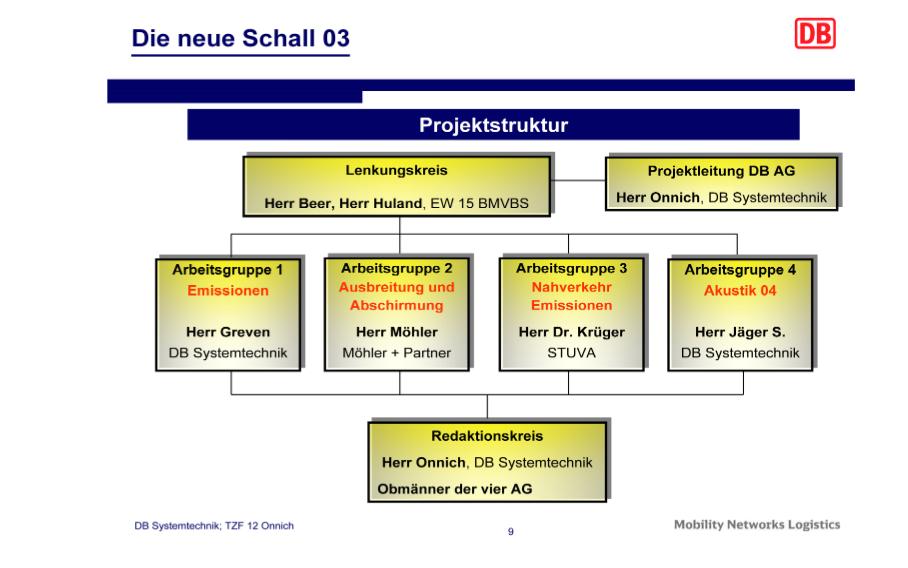 schall-db systemtechnik-stuva-moehler-db ag -